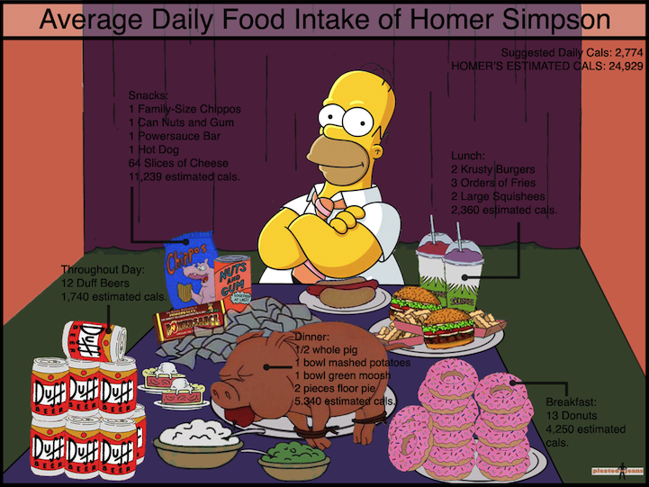 Homer Food Coma Wonderful Interior Design For Home